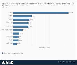 Top-potato-chip-brands-in-the-united-states
